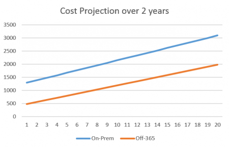 Exchange - v - Office 365 Cost Projection over 2 years