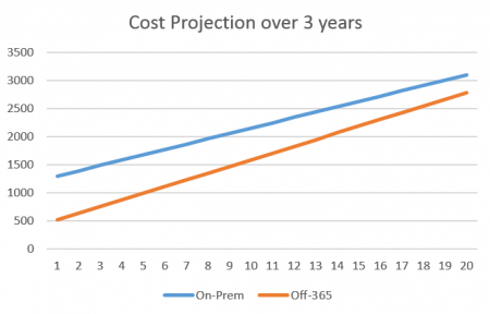 Exchange - v - Office 365 Cost Projection over 3 years