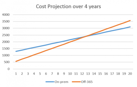 Exchange - v - Office 365 Cost Projection over 4 years